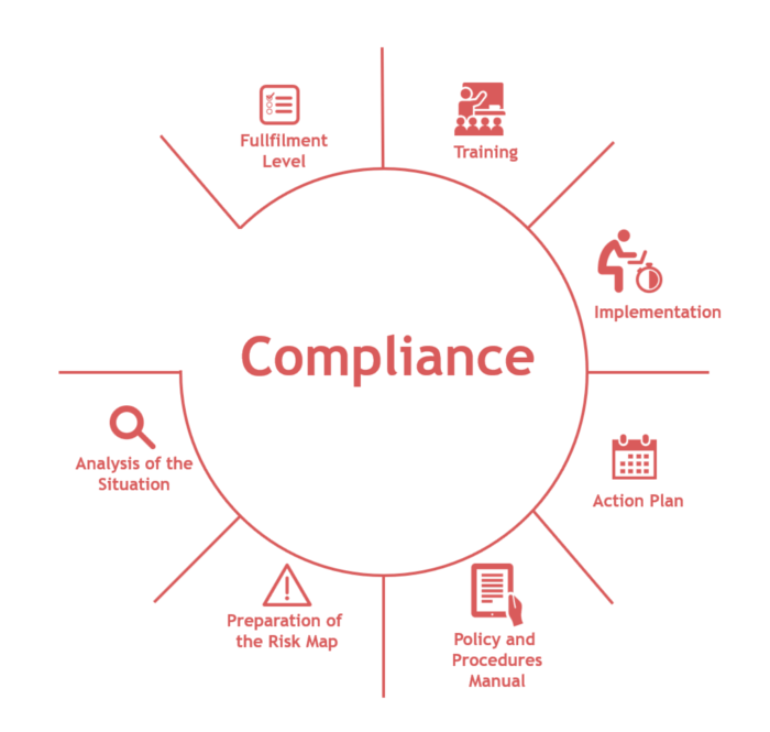Compliance Phases